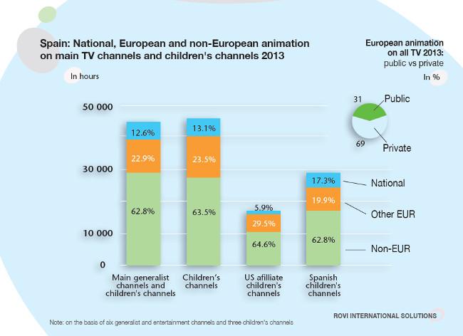 Spain Animacion europea en canales TV generalistas e infantiles