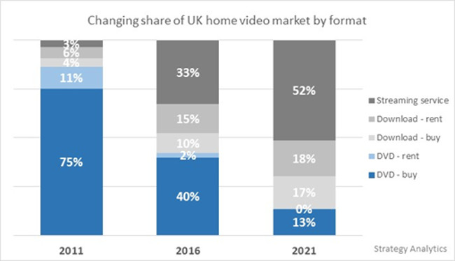 UK mercado DVD streaming 2016