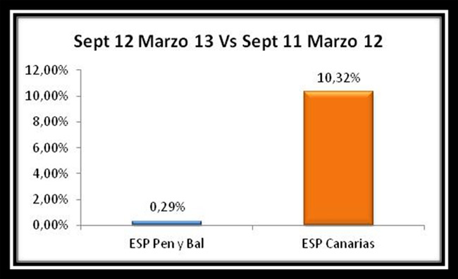 4.Evolución Espectadores Península y Baleares VS Canarias entre los periodos de Septiembre 2012 a Marzo 2013 y de Septiembre 2011 a Marzo 2012