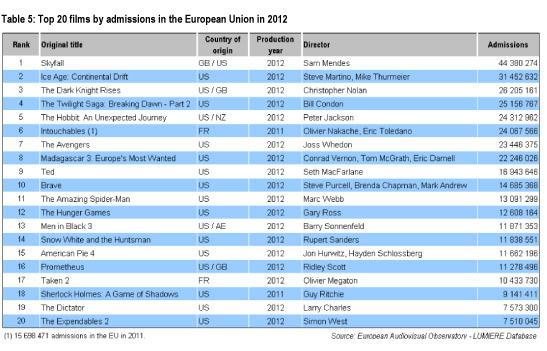 Películas más taquilleras en la UE en 2012