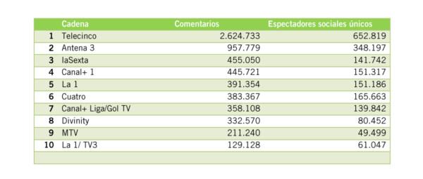 ranking CANALES audiencia social dic 2013