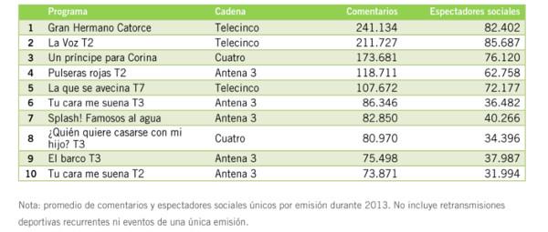 ranking PROGRAMAS audiencia social 2013
