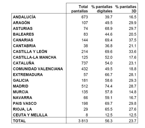 Salas de cine en España por Comunidades Autónomas. Fuente AIMC