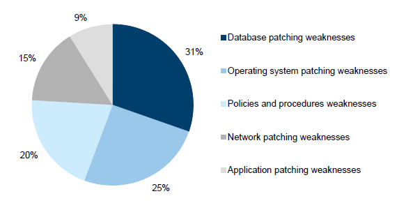 Financial Systems Controls Report: Information Technology ...