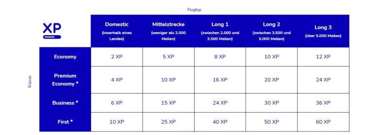 Tabelle XP Flying Blue