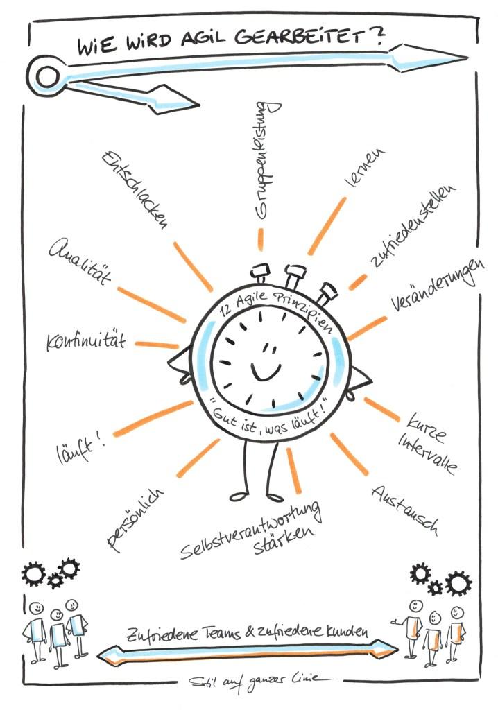 Agilität - Sketchnote, Sketchnotes, Sketchnotes-Workshop, Sketchnotes for Business, stilaufganzerlinie, Sketchnotes lernen, Sketchnotes Seminarreise, Sketchnotes-Workshop Bremen, Sketchnotes Bremen, Sketchnotes-Seminar Bremen, Sketchnotes-Workshop inhouse, Sketchnote zu agilem Arbeiten