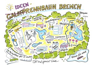 Galopprennbahn Bremen, Ideenrennbahn, SKetchnote, Sketchntoes, Sketchnotes-Workshop, Visualisierung, Sketchnoting, Illustration, Bremen,