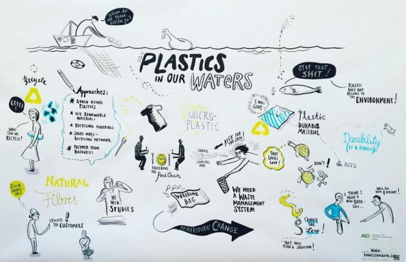 Schema Mikroplastik (von Anne Lehmann)