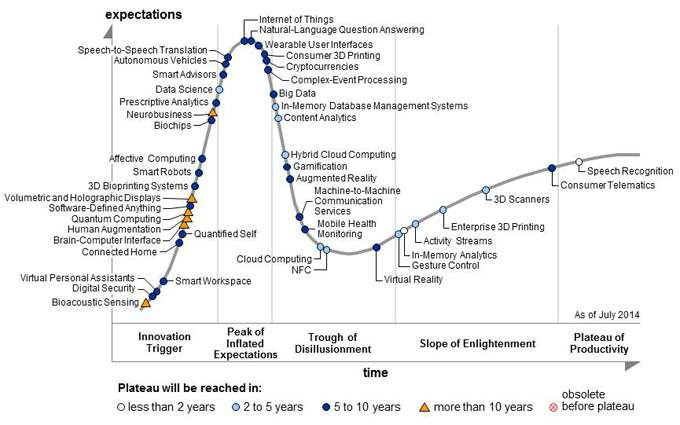 gartner_hype-cycle