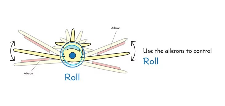 explain how roll works in an airplane and parachute