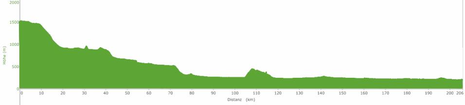 Höhenprofil Augustour 2015