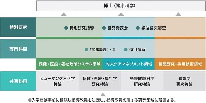 新カリキュラムマップ(博士後期課程) | 青森県立保健大學