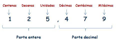 Resultado de imagen de decimales