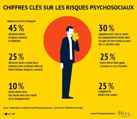 inrs-chiffres_cles_risques_psychosociaux-V10
