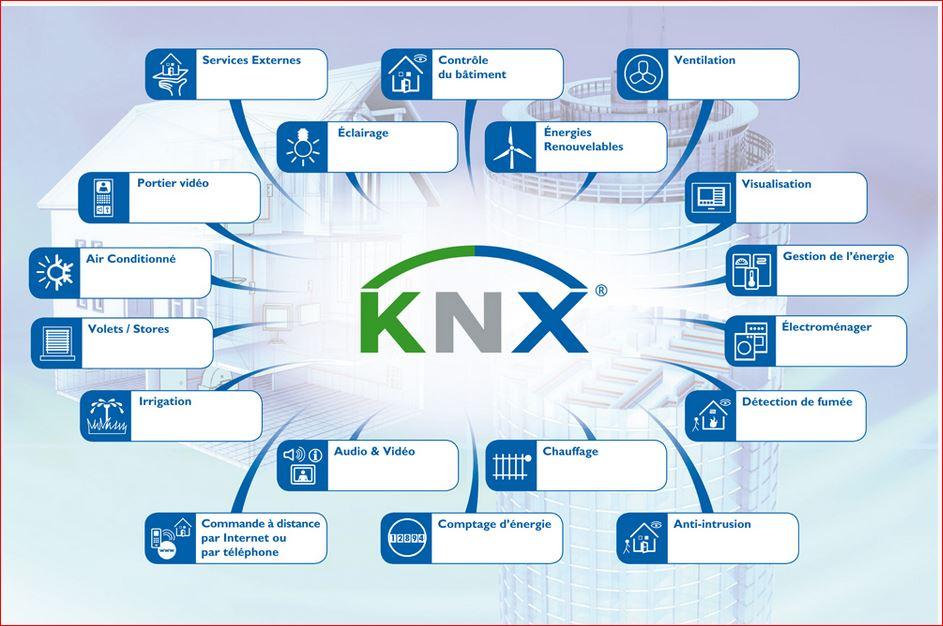 KNX BORDEAUX COUTRAS LIBOURNE DOMOTIQUE GIRONDE