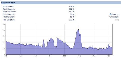ADFC Ride Elevation Profile