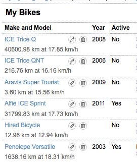 Bike Stats 3 June 2014 in kilometres