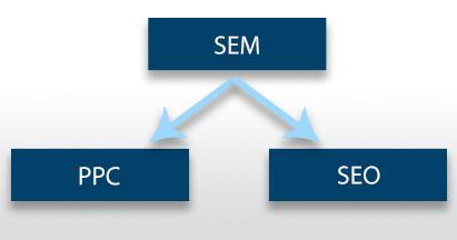 co rozumiemy pod określeniami SEO, SEM, PPC