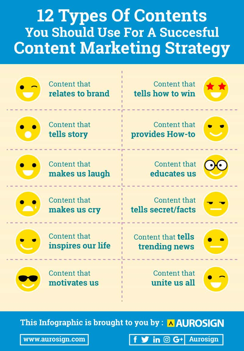 Aurosign Infographic - 12 Types of Content That Your Audience Love