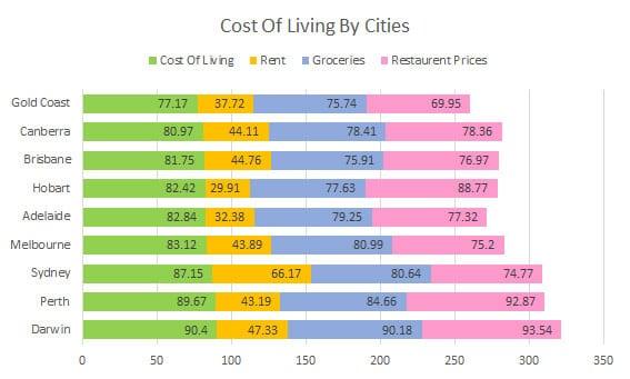 Cost Living Australia