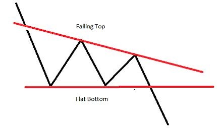Chart Pattern Double Bottom and triangle