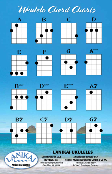 Ukulele Chords | How to Play Ukulele - Austin Bazaar