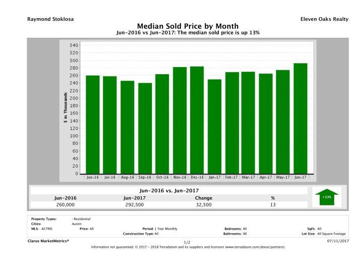Austin median condo price June 2017