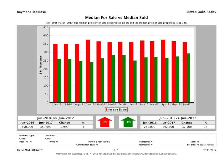 median for sale median sold price Austin condos June 2017