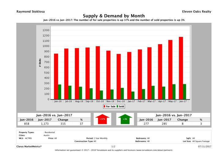 Austin condo supply demand June 2017