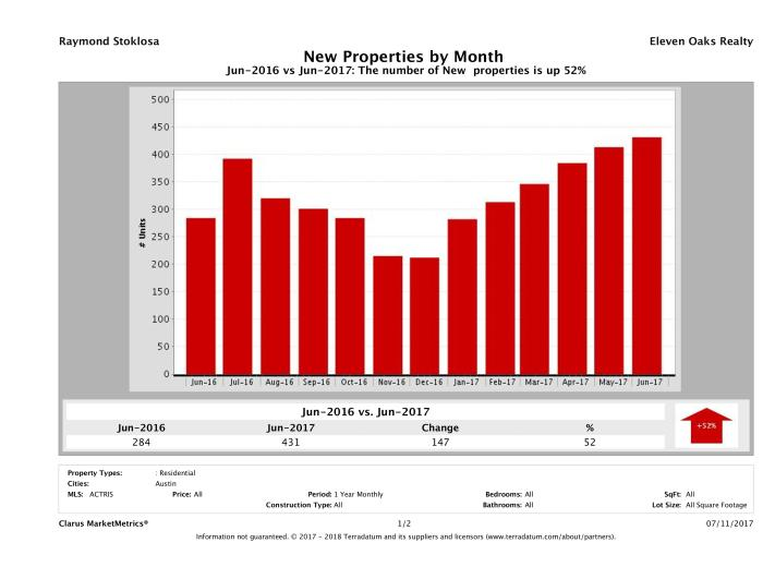 Austin condos listed for sale June 2017