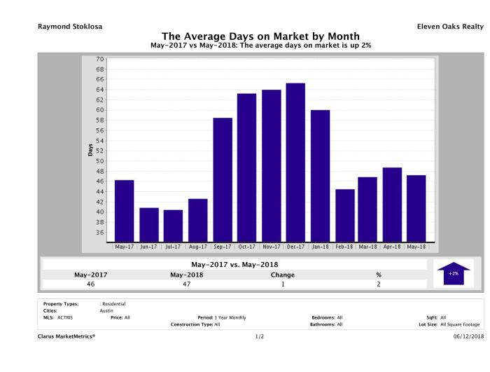 Austin condos average days on market May 2018