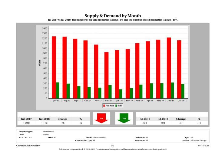 Austin condo supply demand July 2018