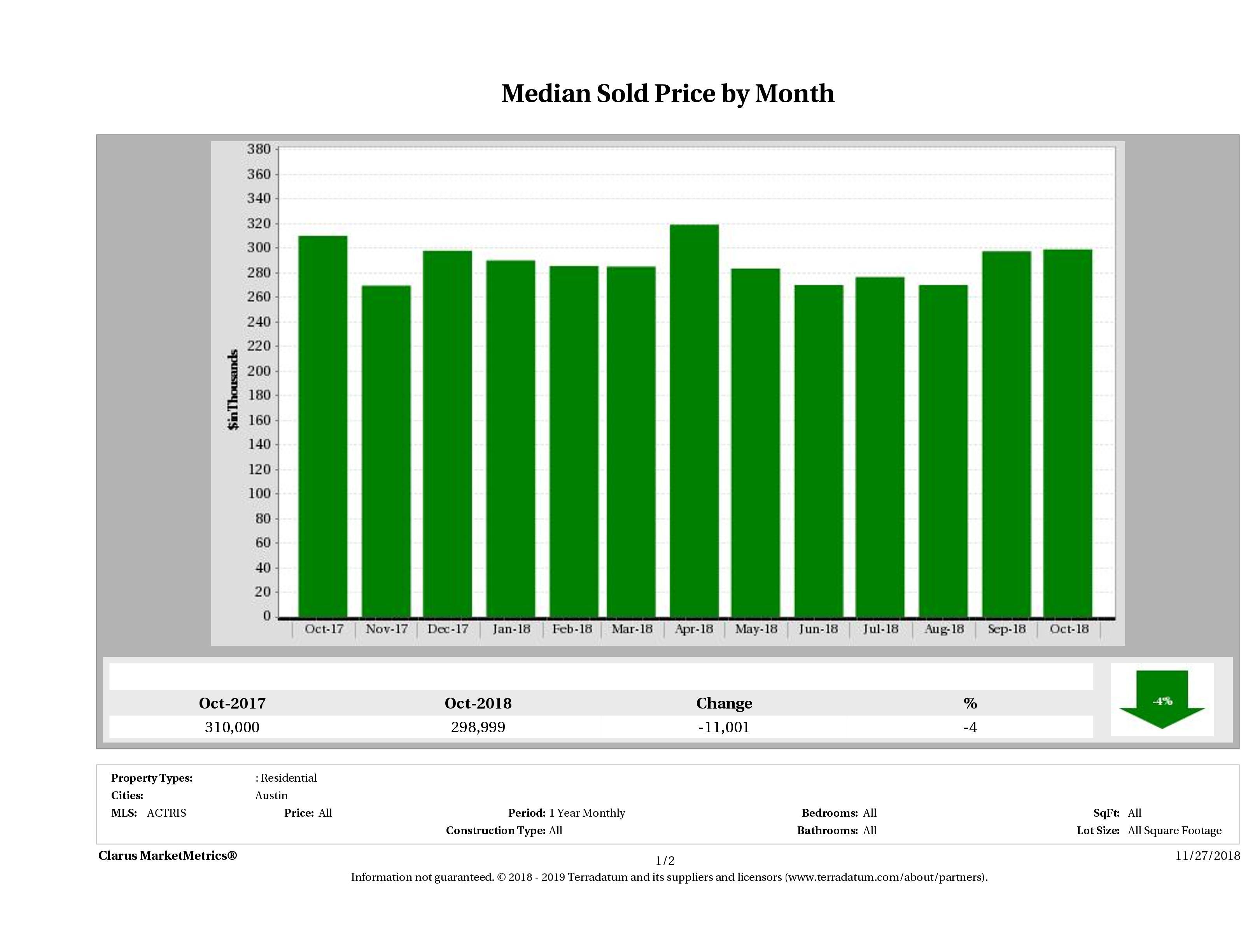 Austin median condo price October 2018