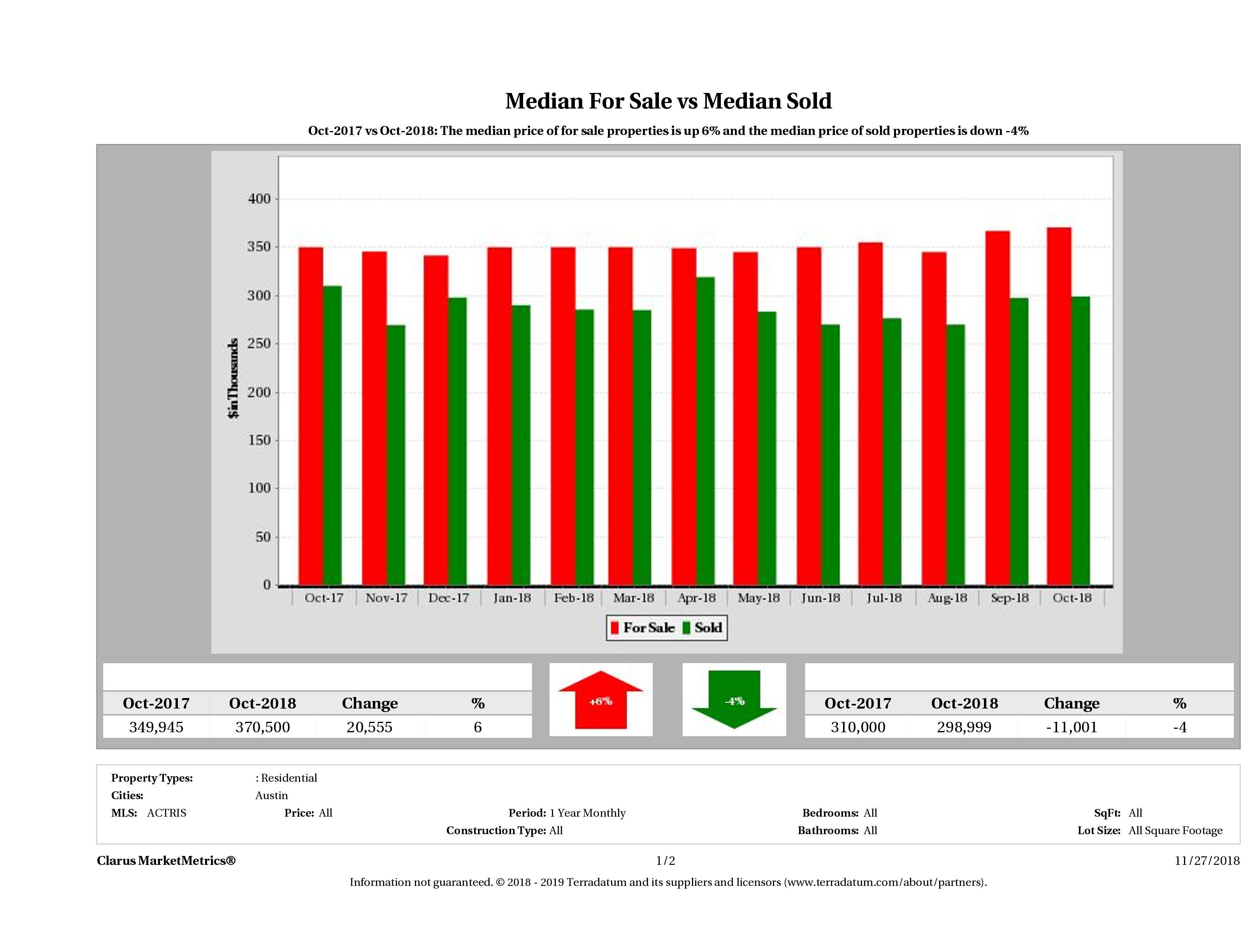 median for sale median sold price Austin condos October 2018