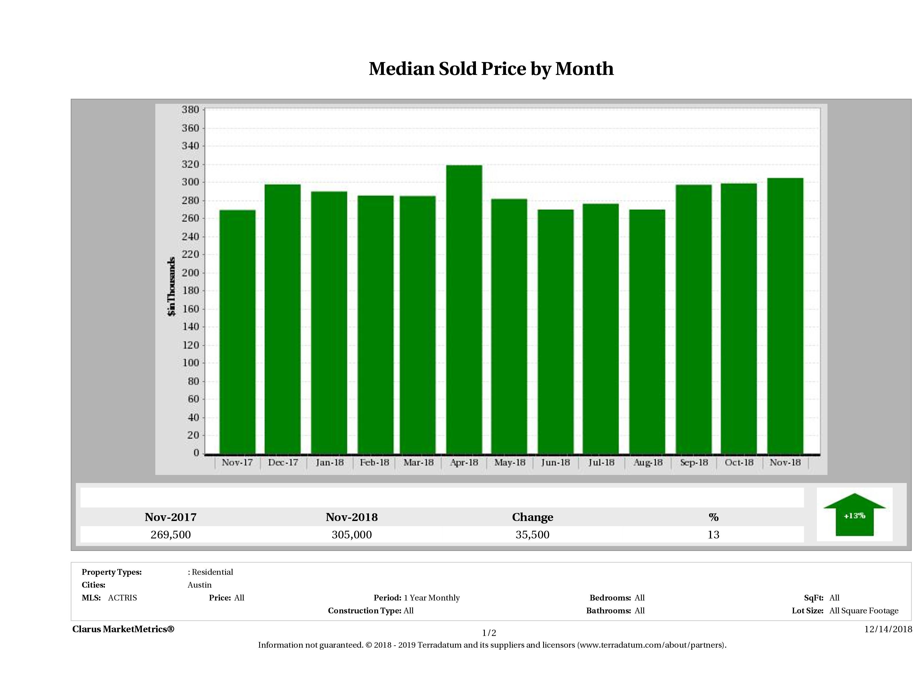 Austin median condo price November 2018
