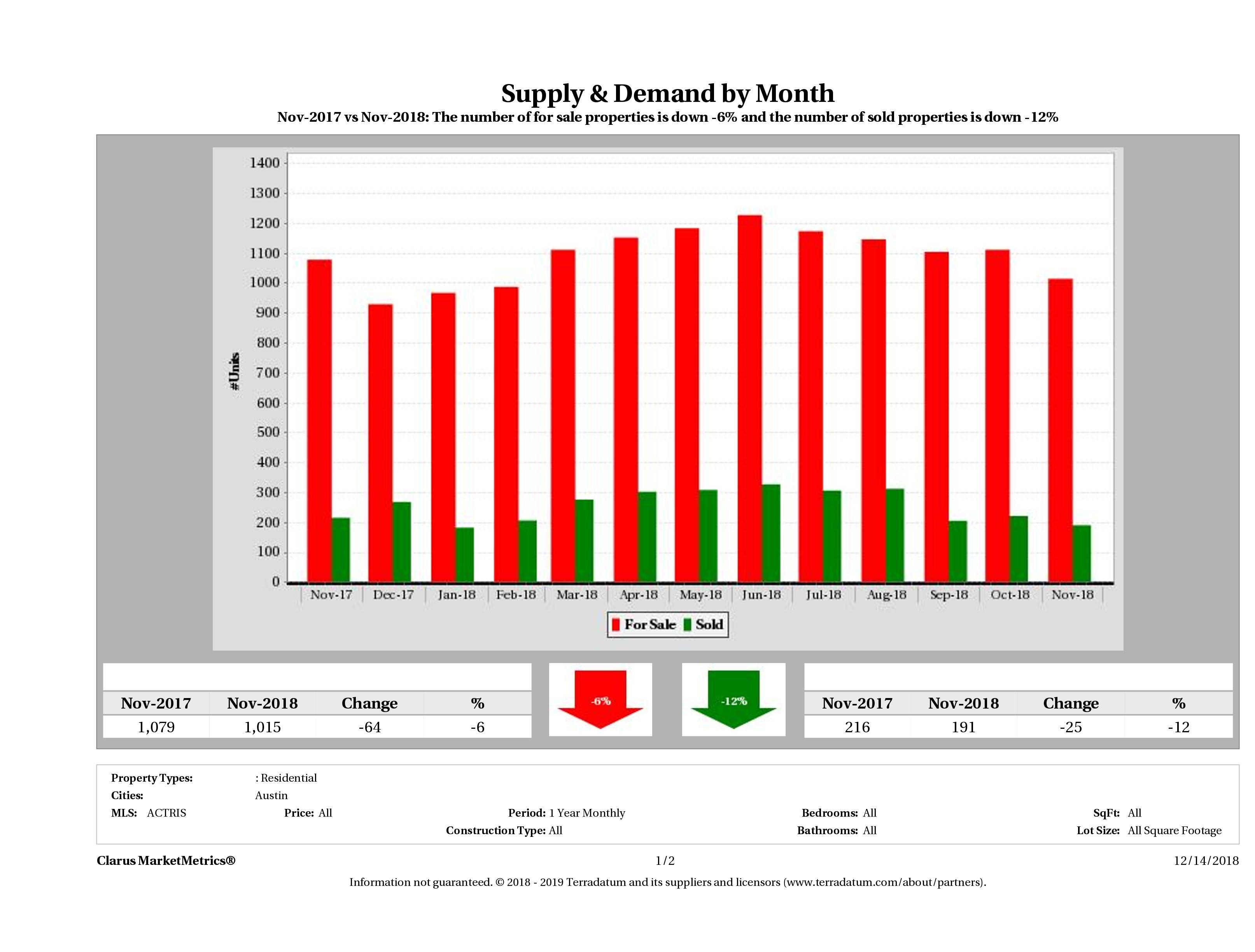 Austin condo supply demand November 2018