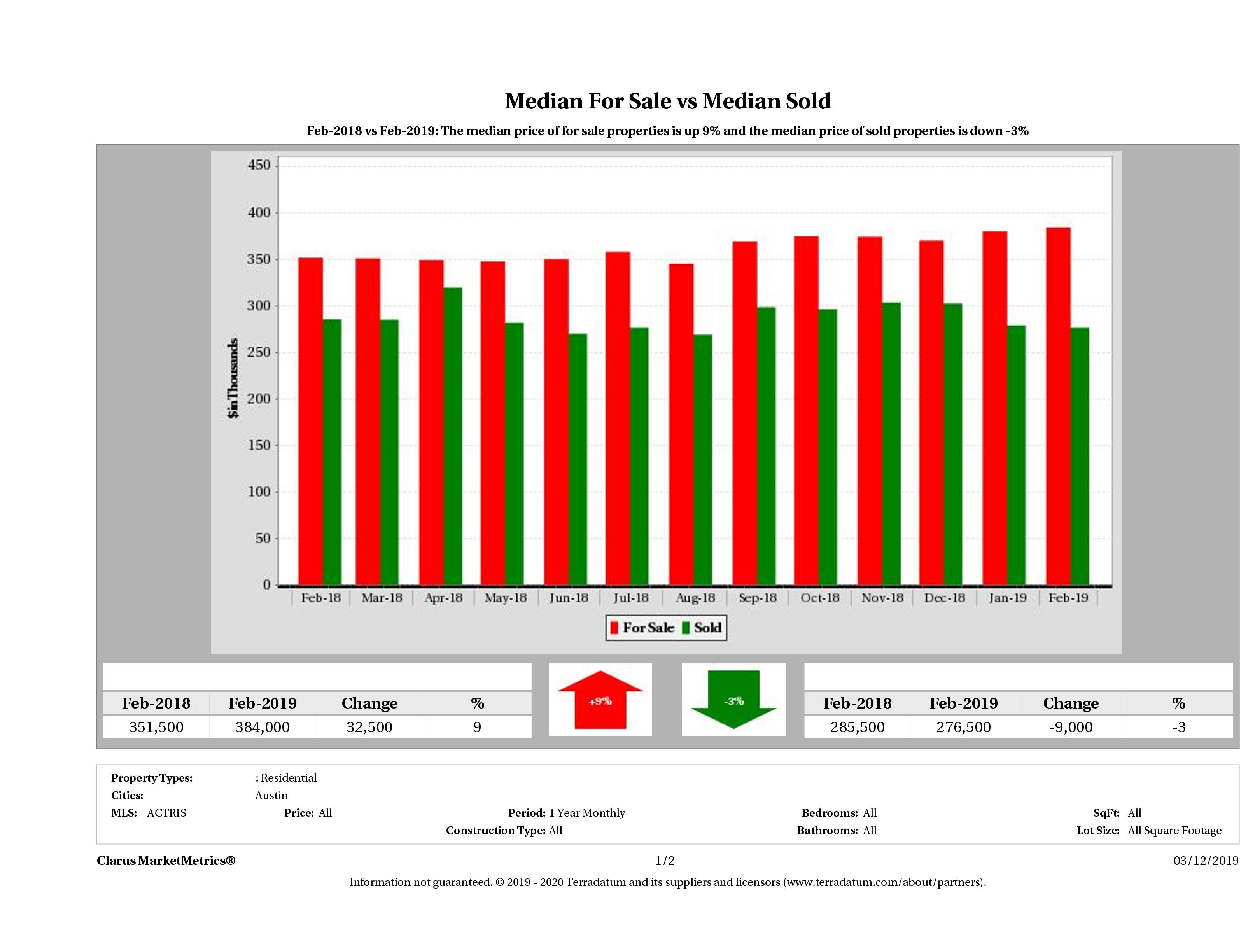 median for sale median sold price Austin condos December 2018