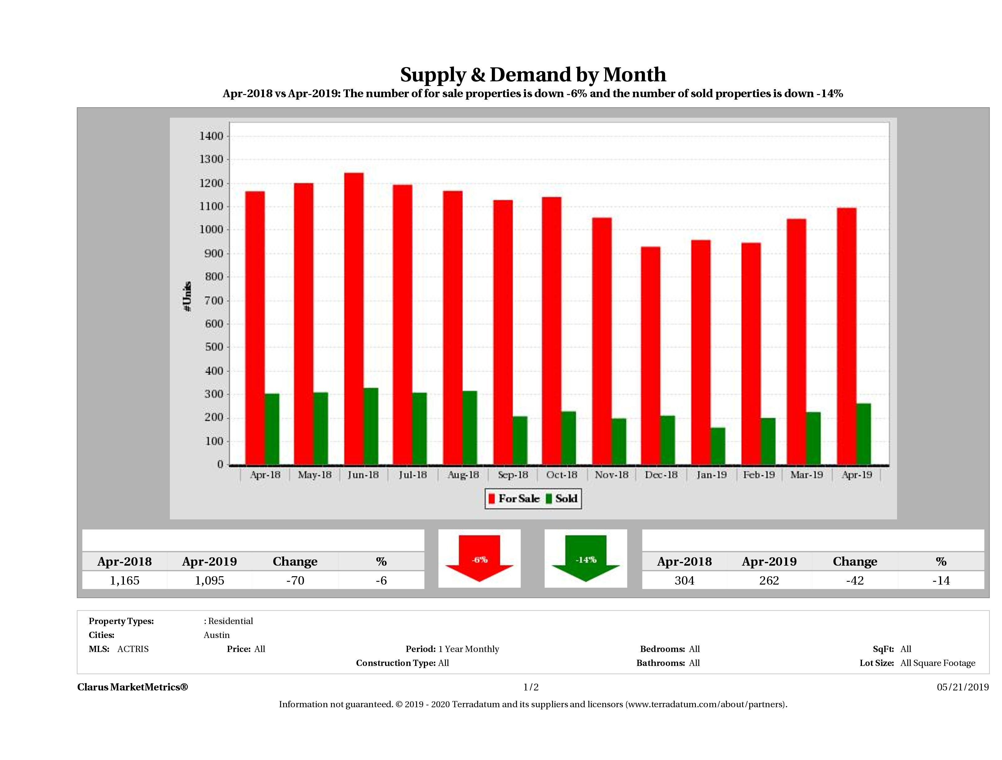 Austin condo supply demand December 2018
