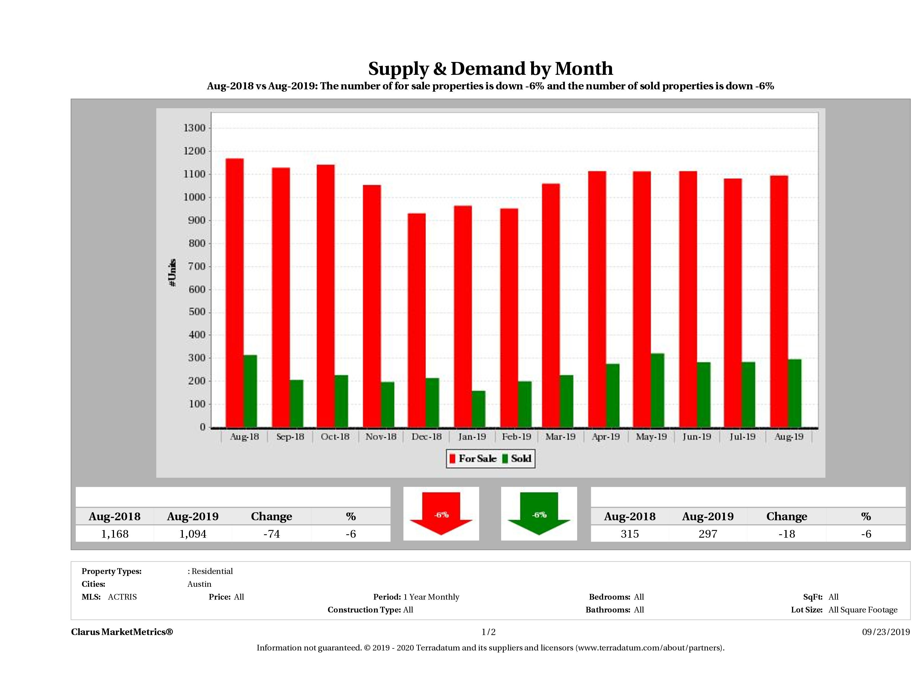 Austin condo supply demand December 2018