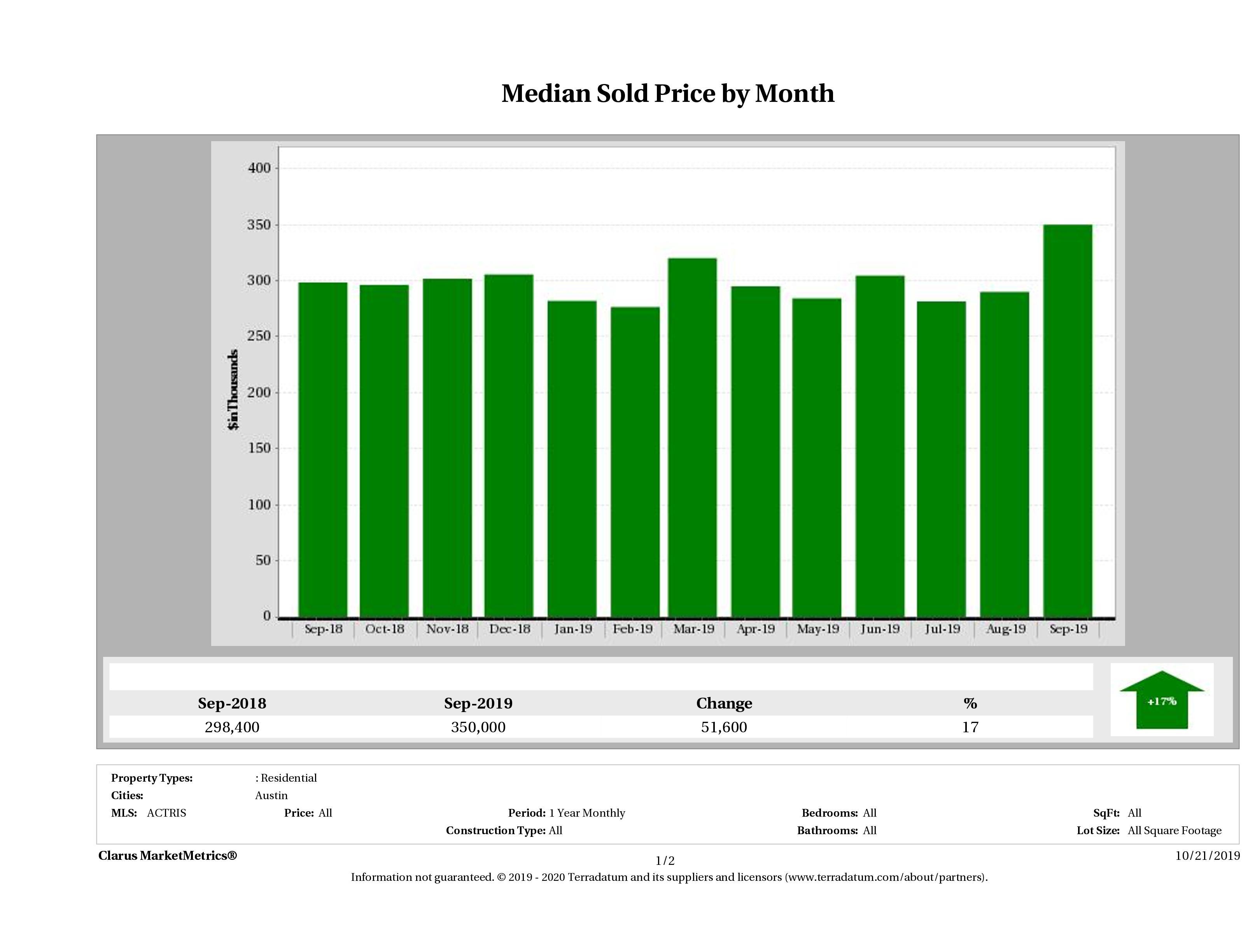 Austin median condo price December 2018