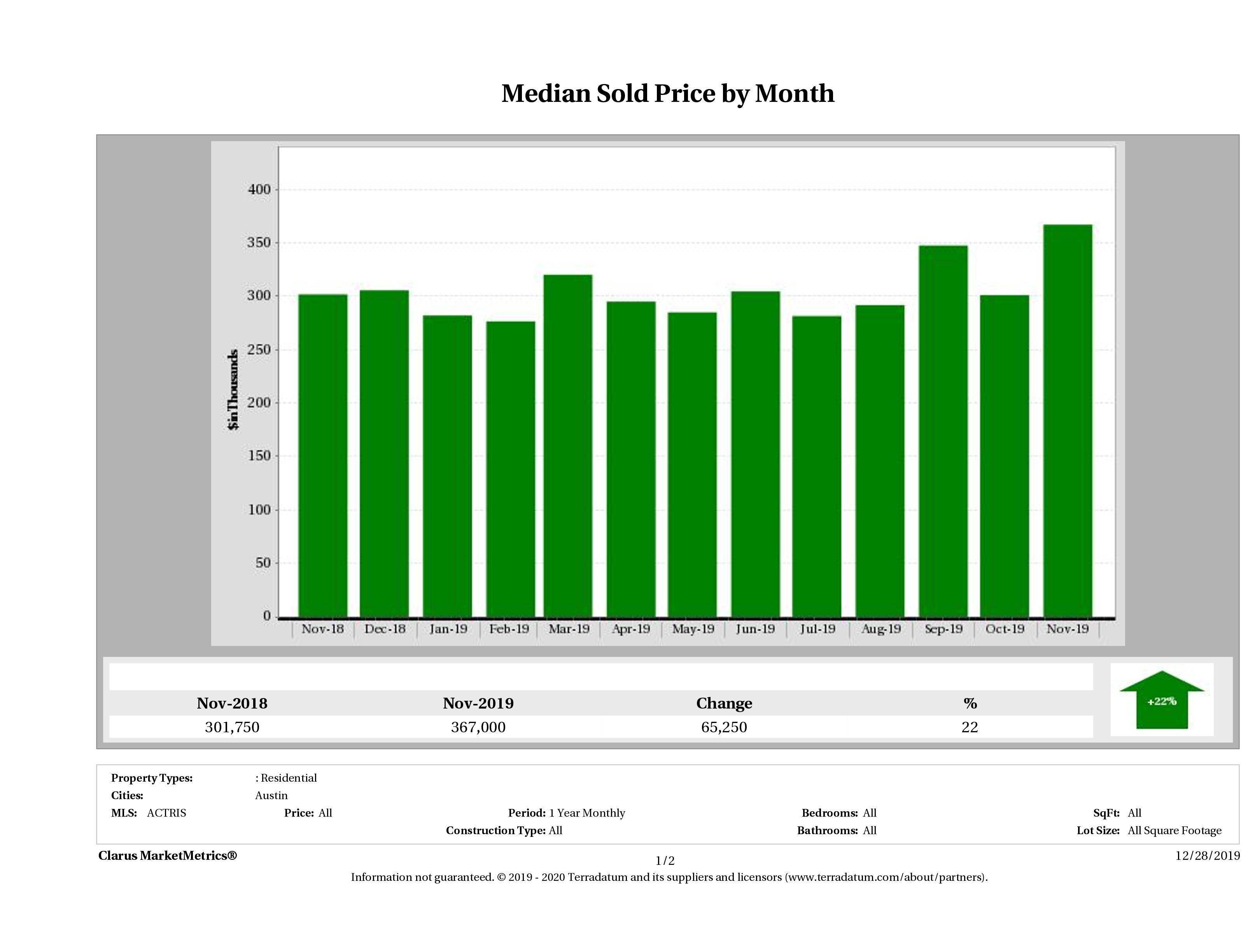 Austin median condo price November 2019