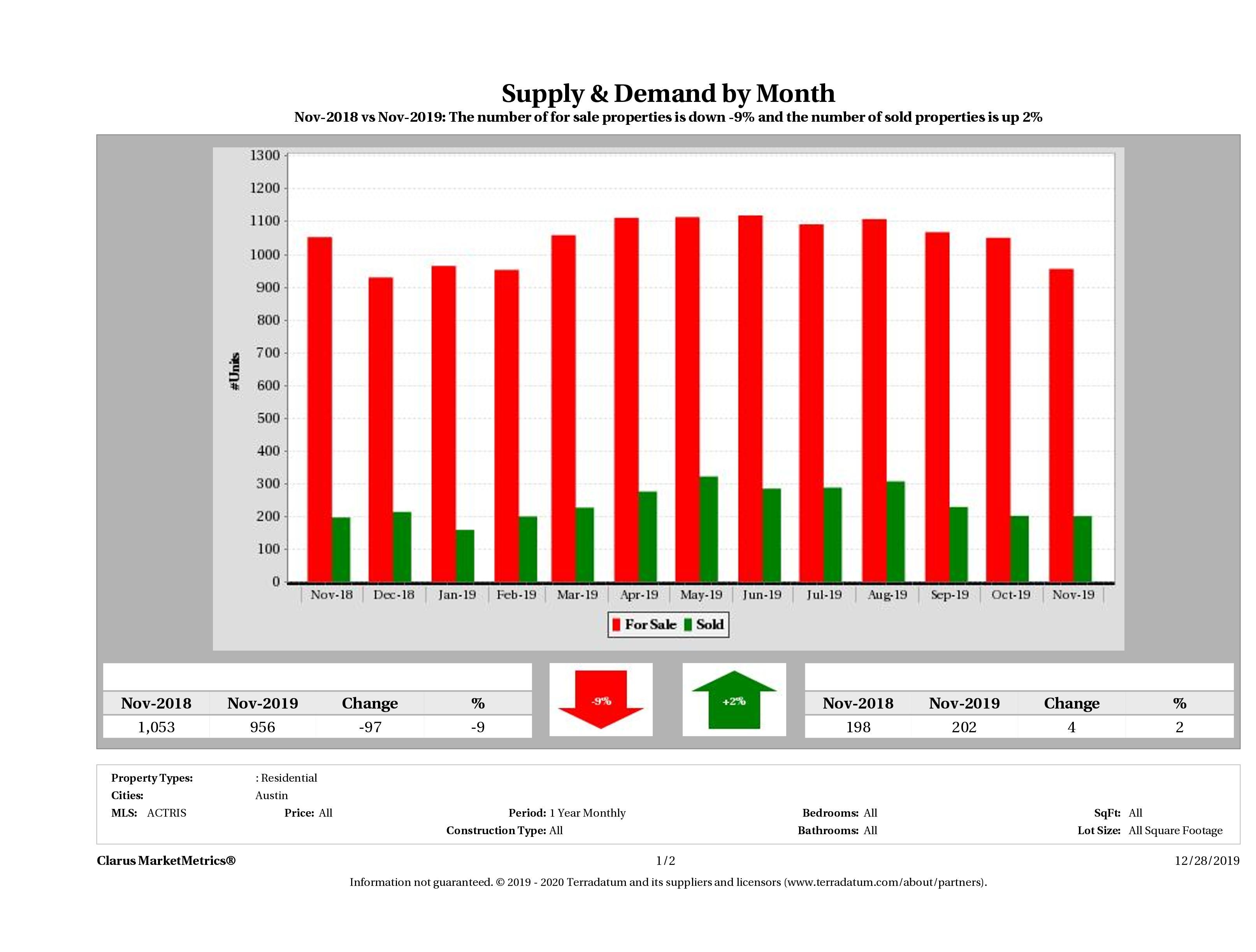 Austin condo supply demand November 2019