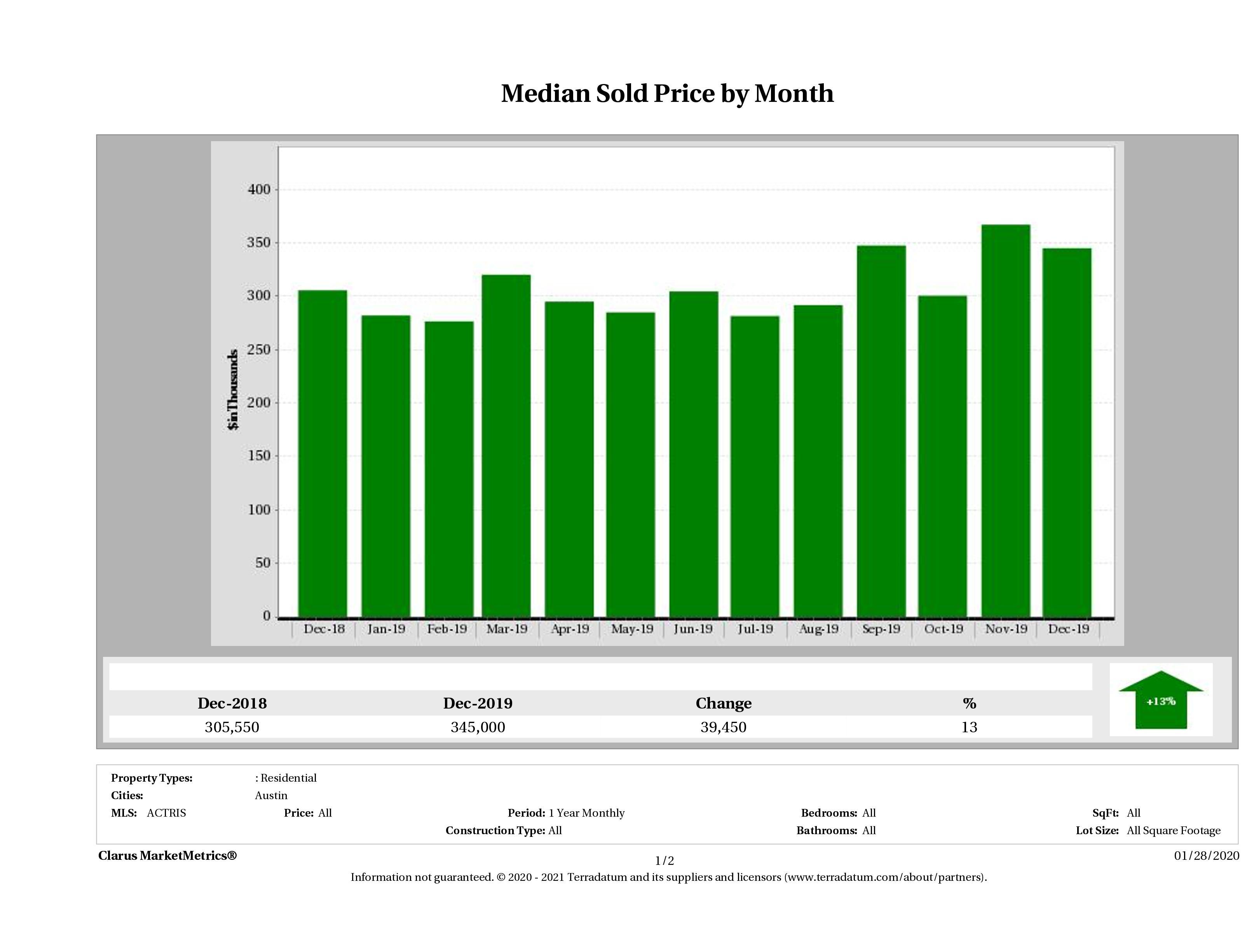 Austin median condo price December 2019