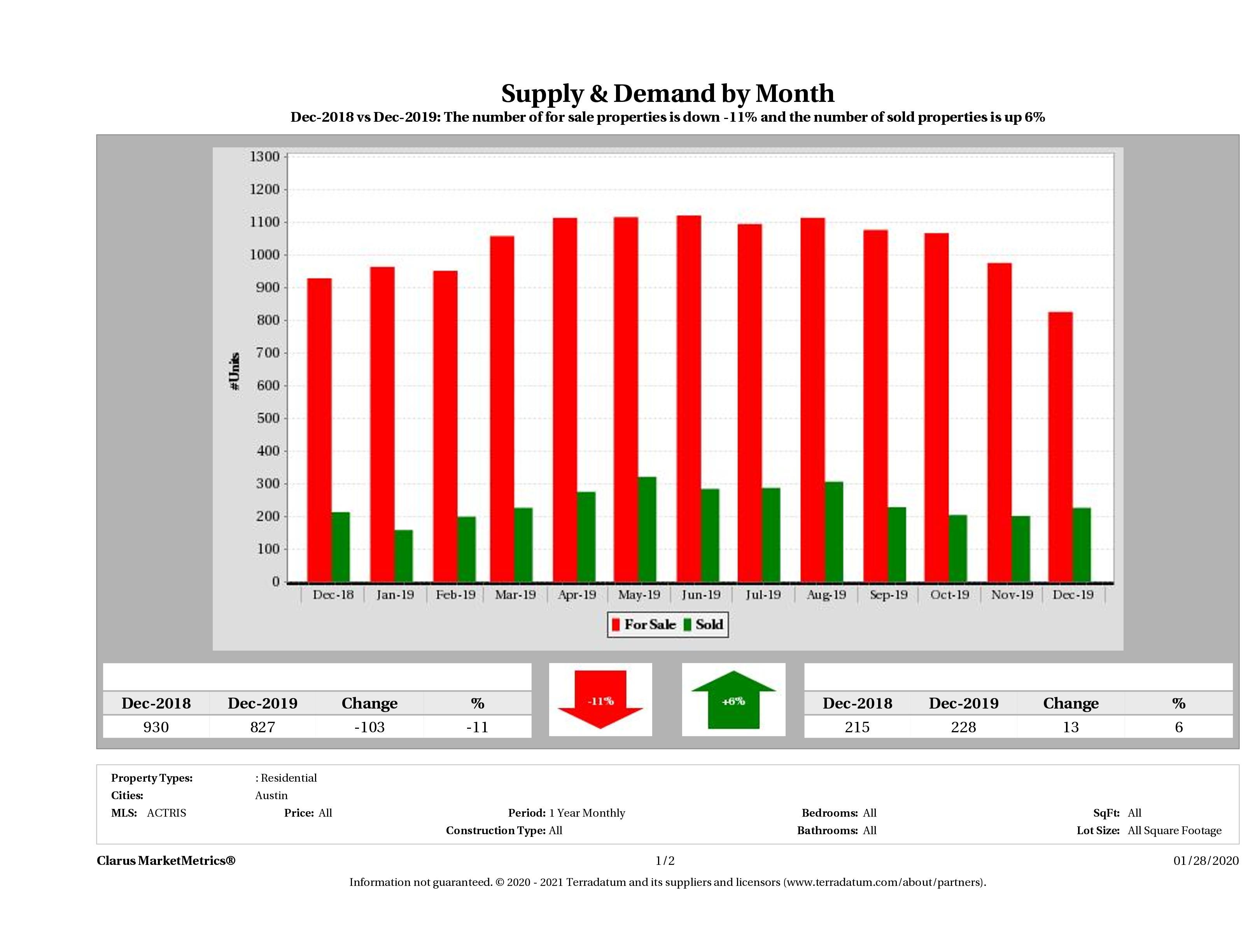 Austin condo supply demand December 2019