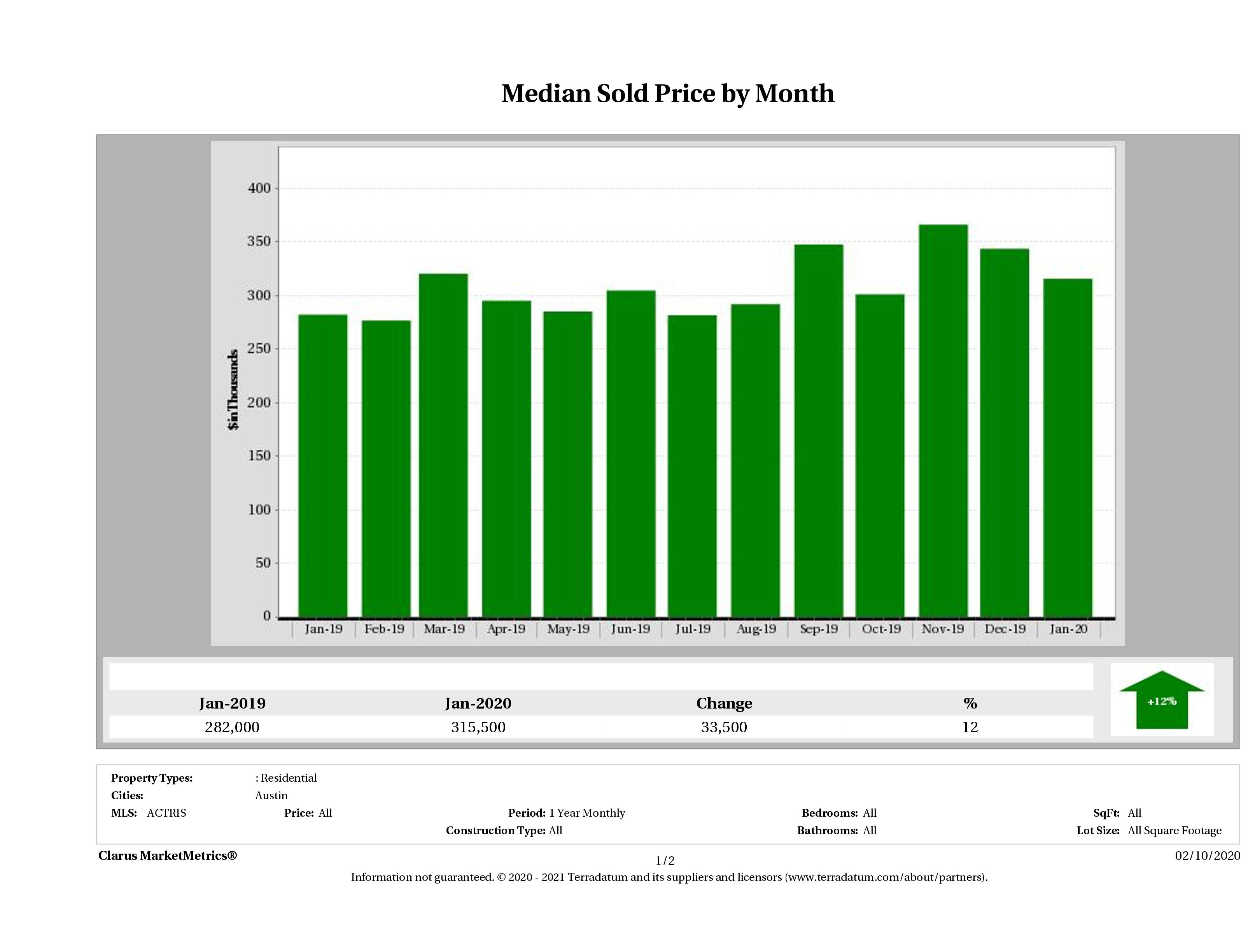 Austin median condo price January 2020