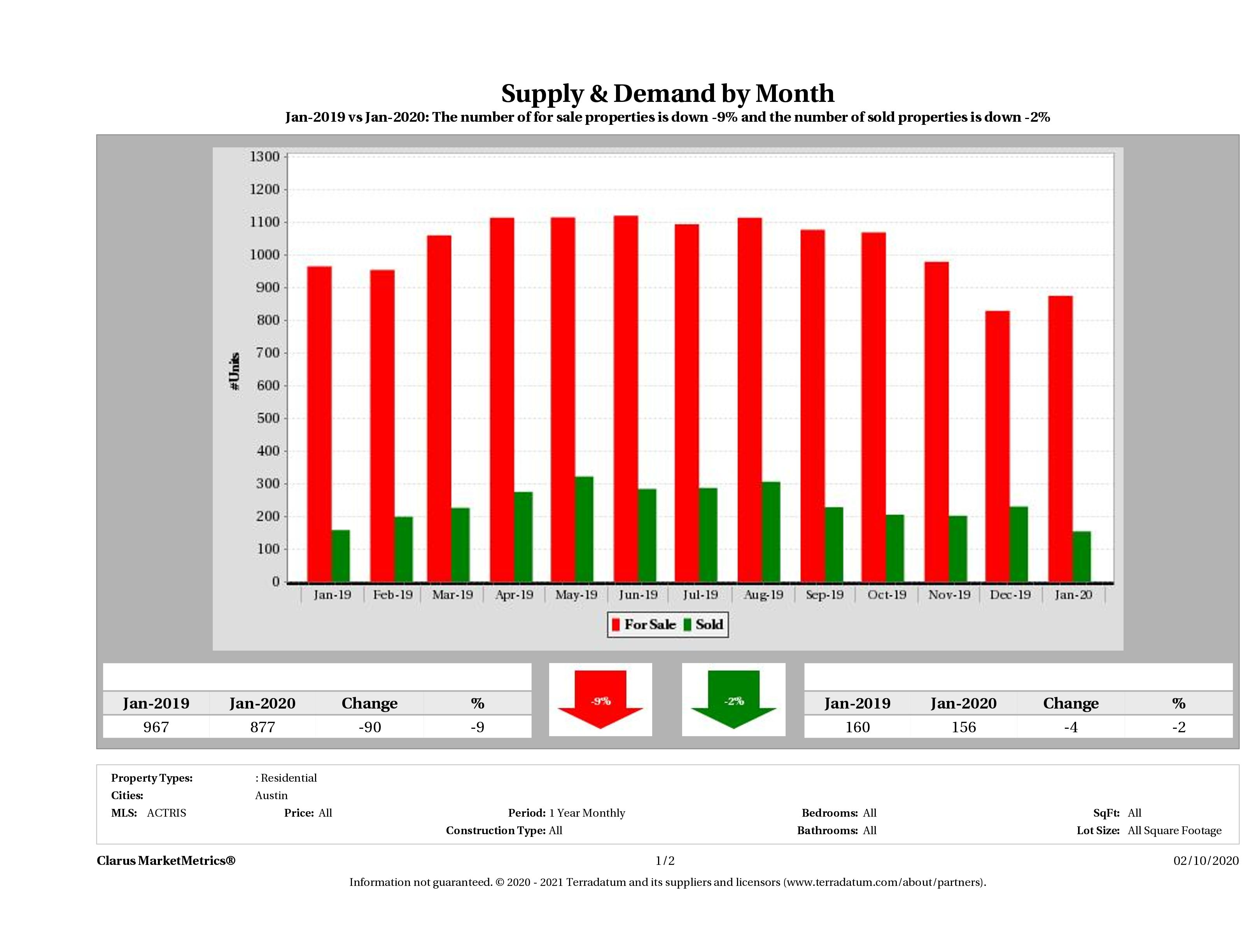 Austin condo supply demand January 2020