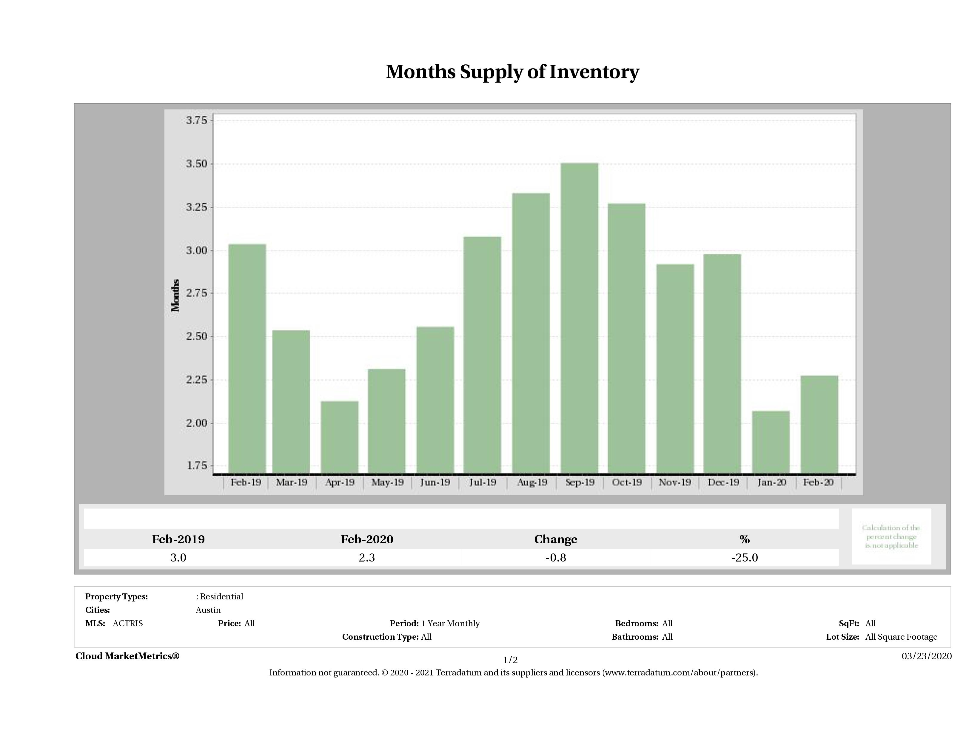 months supply of condo inventory February 2020