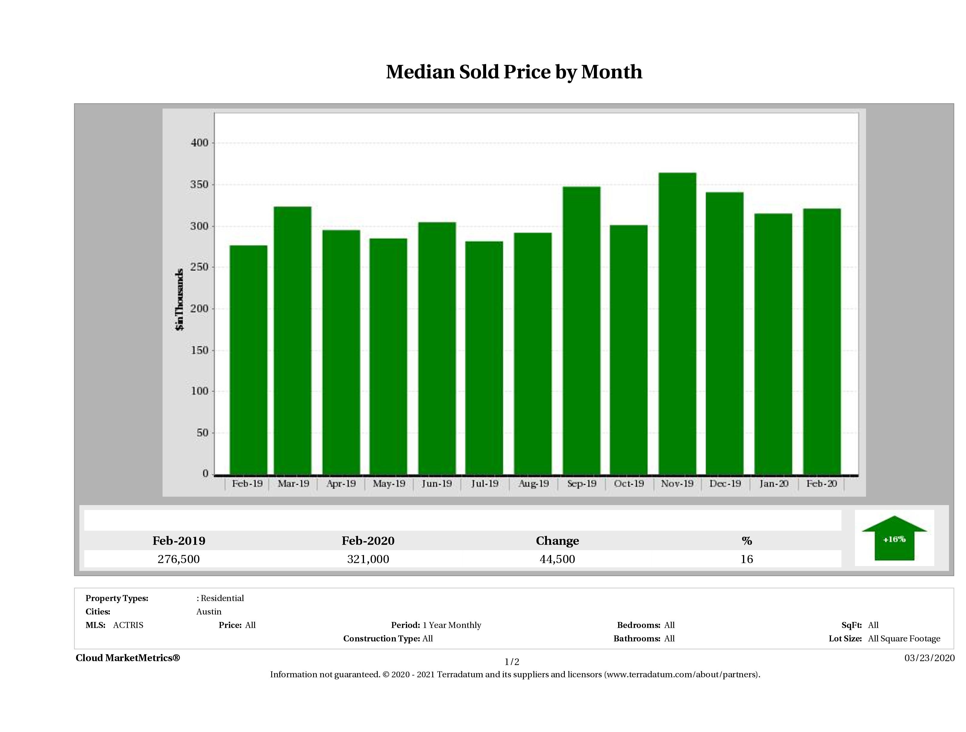 Austin median condo price February 2020