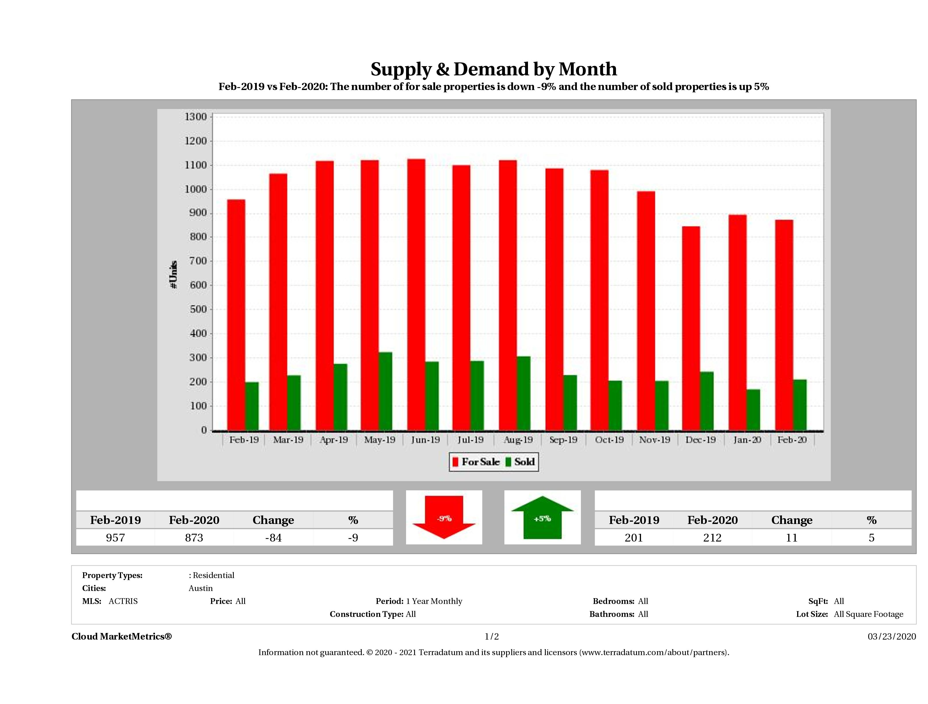 Austin condo supply demand February 2020