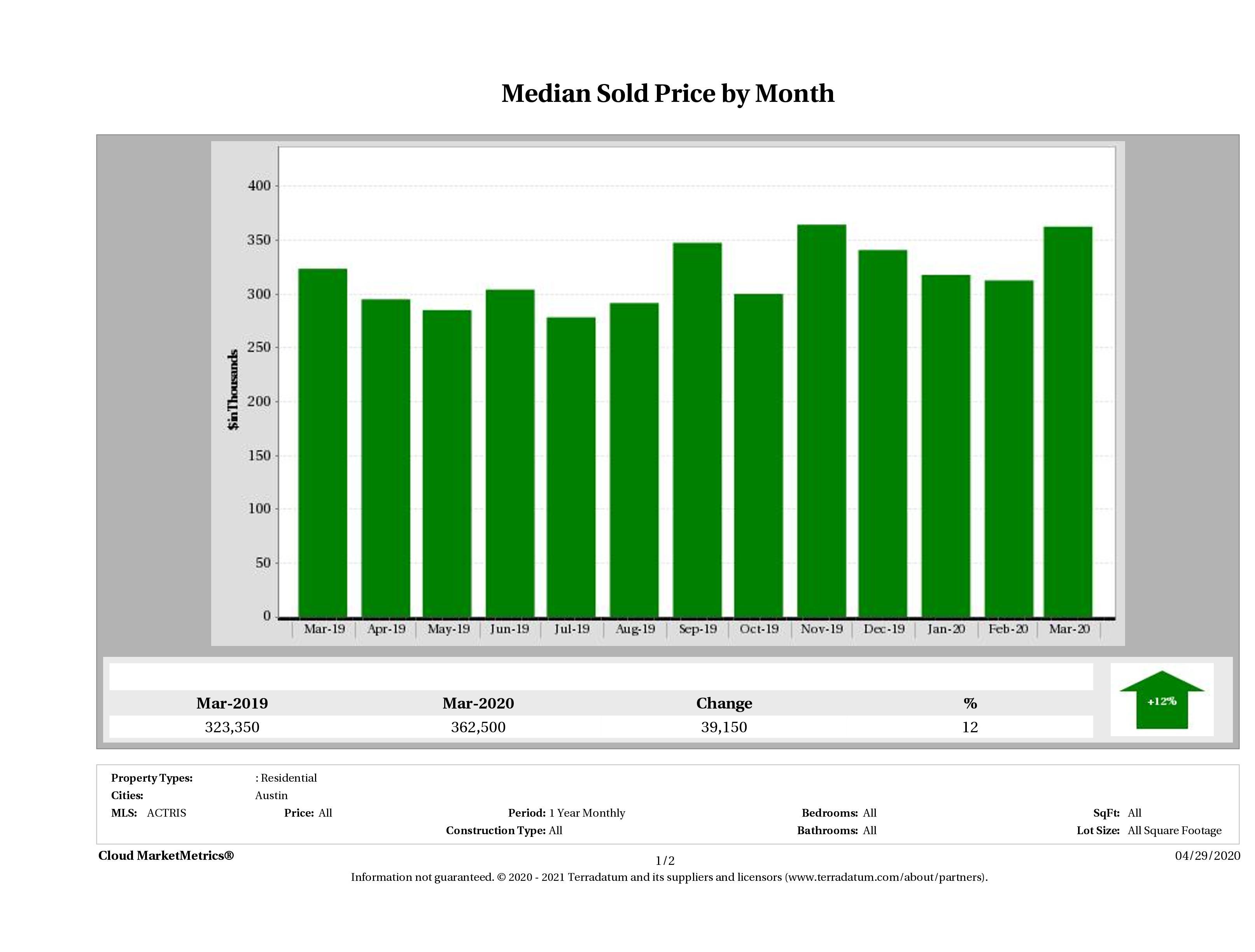Austin median condo price March 2020
